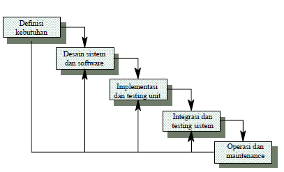 Tugas interaksi manusia dan komputer tandri boxs waterfall adalah suatu metodologi pengembangan perangkat lunak yang mengusulkan pendekatan kepada perangkat lunak sistematik dan sekuensial yang mulai pada ccuart Choice Image